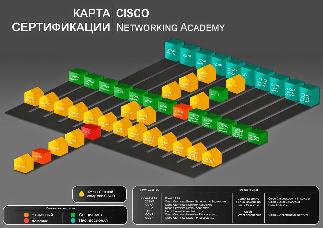 Карта сертификации